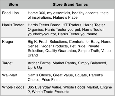 Store Brand Names