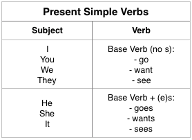 Present Simple Verb Chart