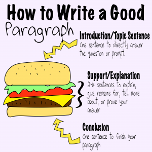 ESL Writing Lessons: Structure a Paragraph